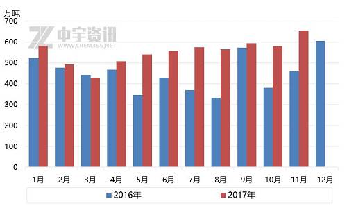 天然气:11月天然气进口量创年内新高